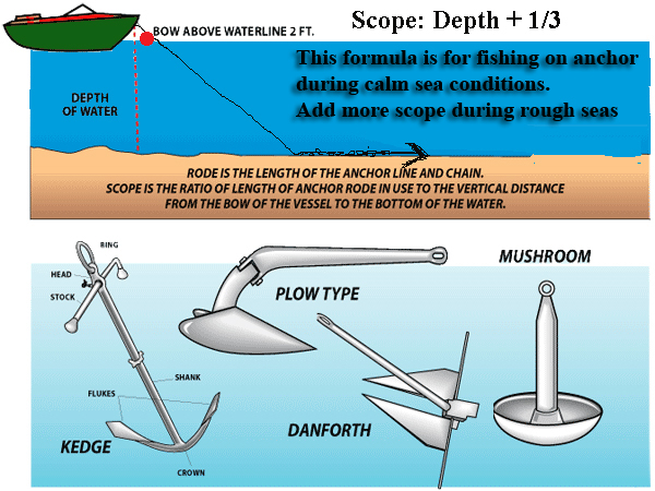 how to anchor for halibut squidpro tackle\u0027s halibut fishing chronicles Tile Fish Rig Diagram how to anchor for halibut